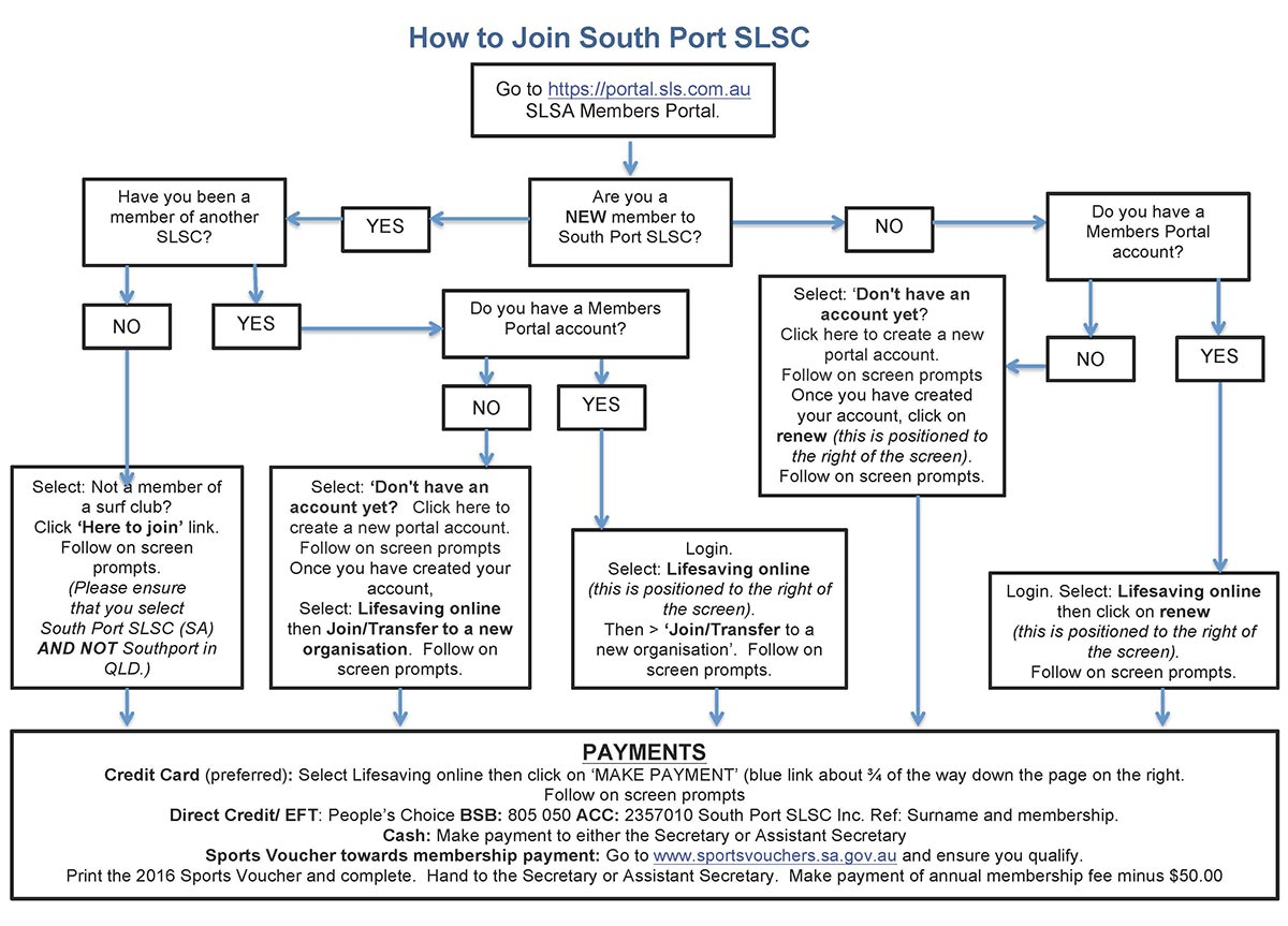 How to Join South Port SLSC